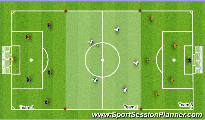 Football/Soccer Session Plan Drill (Colour): Three Team Transition (20mins)