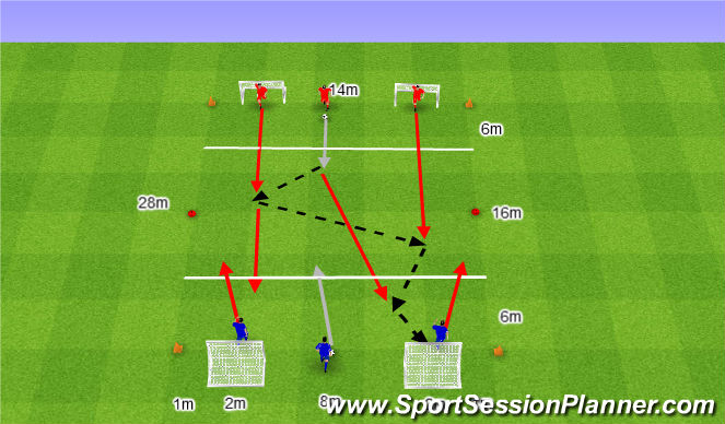 Football/Soccer Session Plan Drill (Colour): 5. Atak 3v0 bez Obrońców.