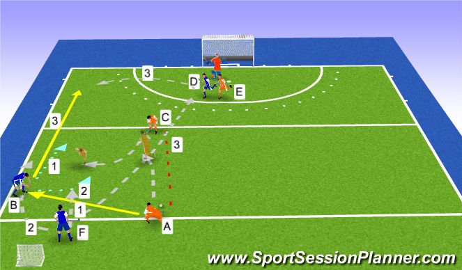 Hockey Session Plan Drill (Colour): 3x3 w bocznych sektorach boiska