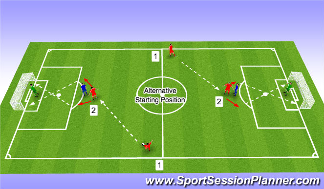 Football/Soccer Session Plan Drill (Colour): Turning Opposed