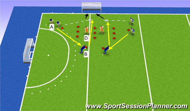 Hockey Session Plan Drill (Colour): 2vs1