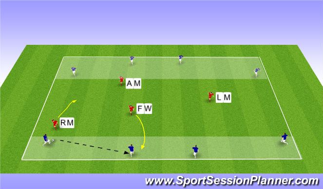 Football/Soccer Session Plan Drill (Colour): Endzone to endzone (front 4 pressing)