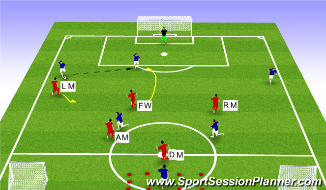 Football/Soccer Session Plan Drill (Colour): Phase Play (FW and Midfield 4 defending)
