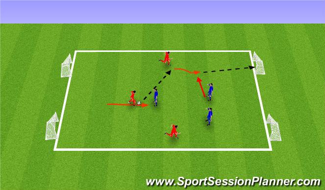 Football/Soccer Session Plan Drill (Colour): 3 vs 3, 4 Goal Game