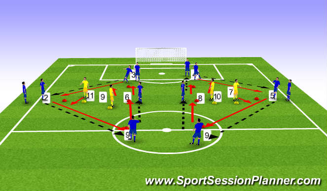 Football/Soccer Session Plan Drill (Colour): Phase 3 - pressure on pass from 2/5