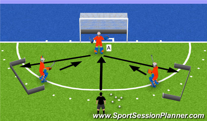 Hockey Session Plan Drill (Colour): scoring is staying!