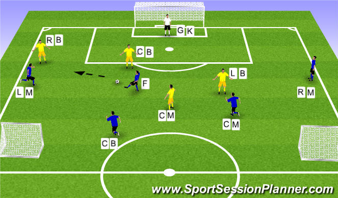 Football/Soccer Session Plan Drill (Colour): Functional 5v4 + GK