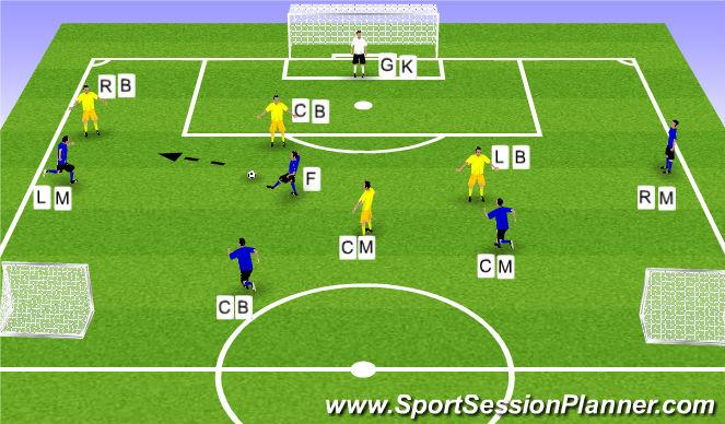 Football/Soccer Session Plan Drill (Colour): Functional 5v4 + GK