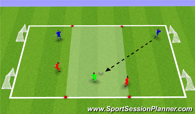 Football/Soccer Session Plan Drill (Colour): 2 vs. 2 +1 to 4 Goals