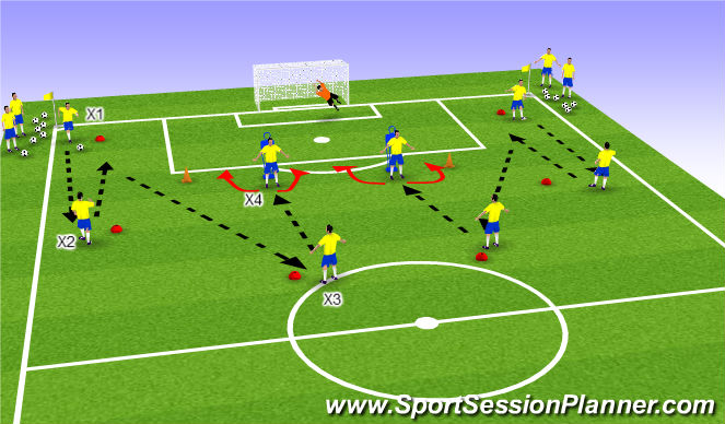 Football/Soccer Session Plan Drill (Colour): Final Third Combinations into Zone 14 with Finish.
