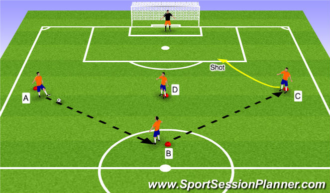 Football/Soccer Session Plan Drill (Colour): Passing Pattern with Finishing
