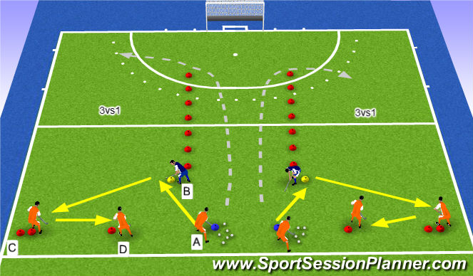 Hockey Session Plan Drill (Colour): 3vs1/outside
