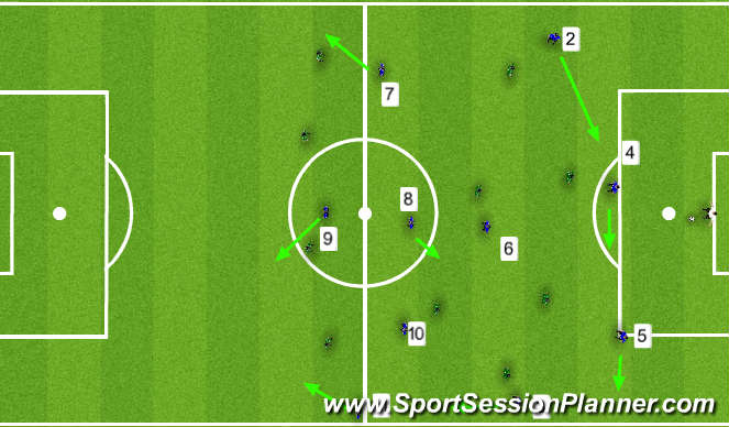 Football/Soccer Session Plan Drill (Colour): 4-3-3 vs 4-5-1