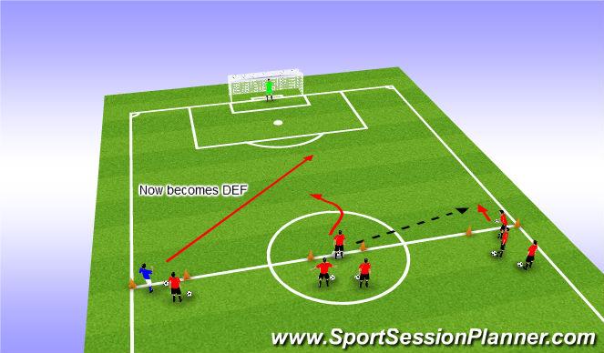 Football/Soccer Session Plan Drill (Colour): 2v1 Qucik Defender