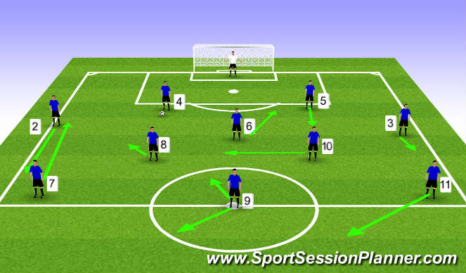 Football/Soccer Session Plan Drill (Colour): CBs in possession of ball