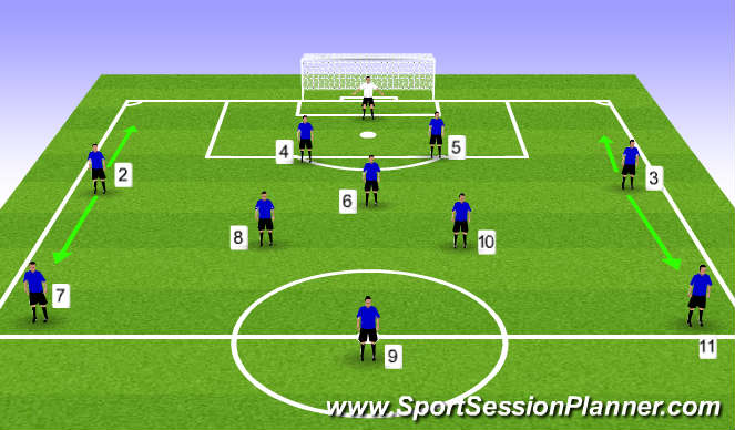 Football/Soccer Session Plan Drill (Colour): Wing Back Movement