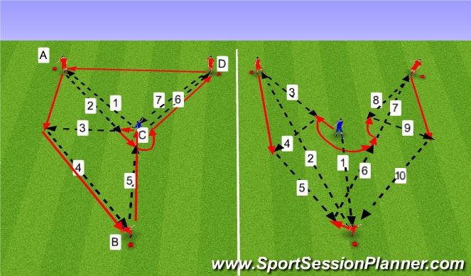 Football/Soccer Session Plan Drill (Colour): 2. Tækniþjálfun (15 mín).