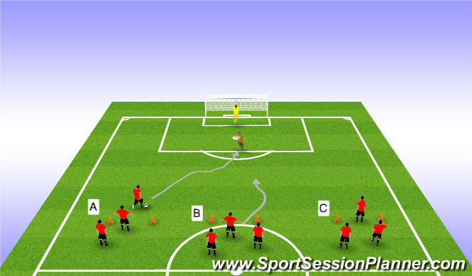 Football/Soccer Session Plan Drill (Colour): Three Way Shooting