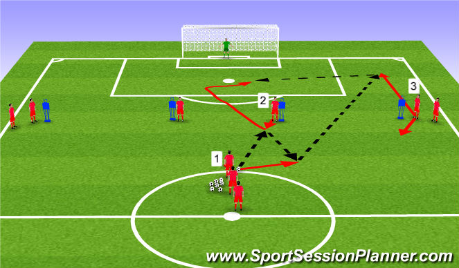 Football/Soccer Session Plan Drill (Colour): Finishing from the cross