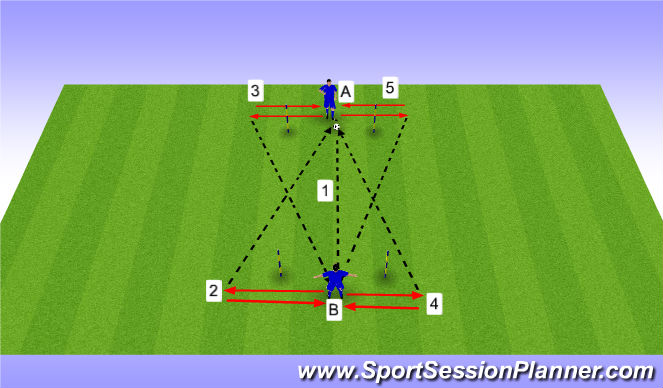 Football/Soccer Session Plan Drill (Colour): Passing Pattern Partner 1
