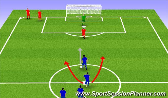 Football/Soccer Session Plan Drill (Colour): 2v1 Overlap