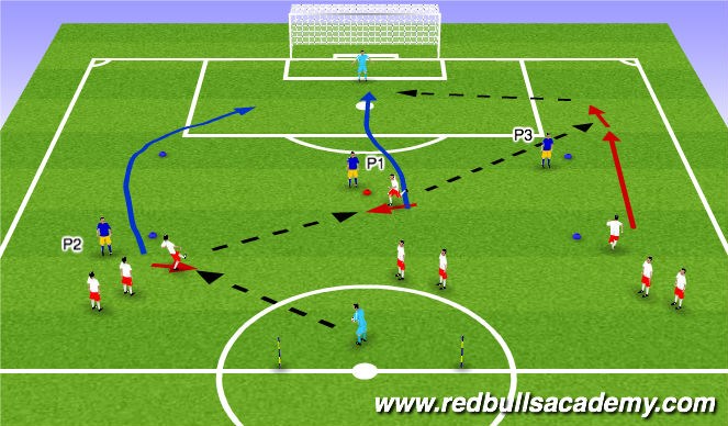 Football/Soccer Session Plan Drill (Colour): Passing through the Middle