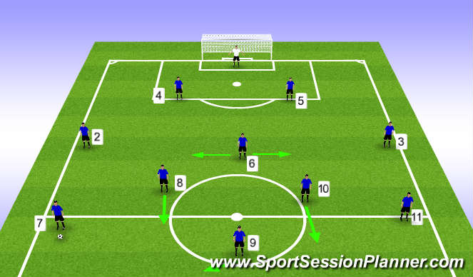 Football/Soccer Session Plan Drill (Colour): DCM Supporting Forward Play
