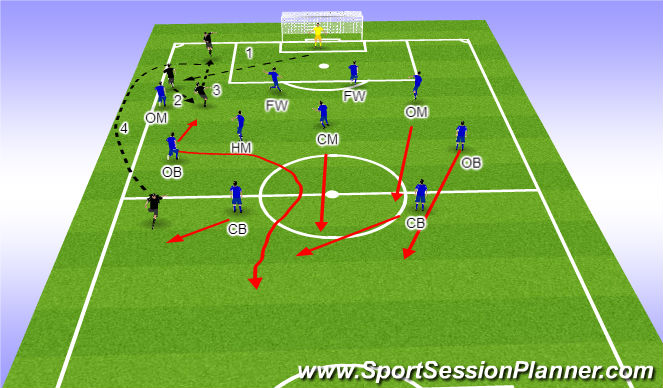 Football/Soccer Session Plan Drill (Colour): Reacting and Recovery