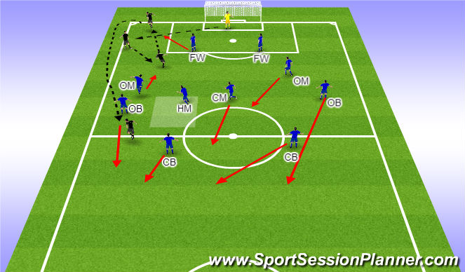 Football/Soccer Session Plan Drill (Colour): Prevention and Planning