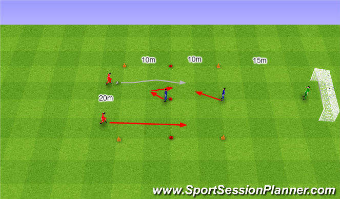 Football/Soccer Session Plan Drill (Colour): 2v1 twice with shot on goal. 2v1 dwa razy ze strzałem na bramkę.
