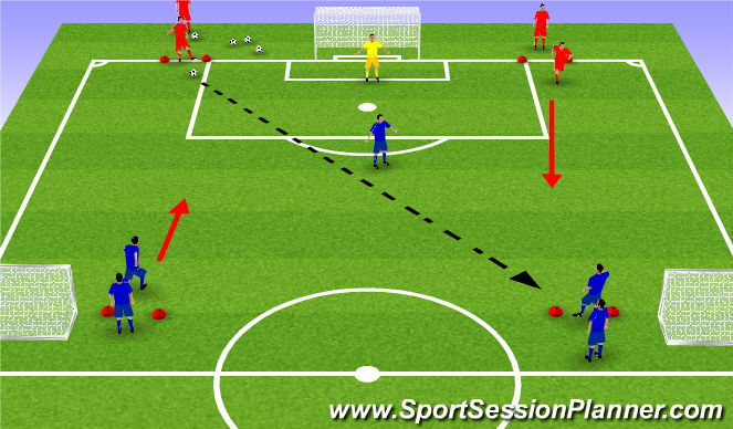 Football/Soccer Session Plan Drill (Colour): 3v2, 4v2 to Goal