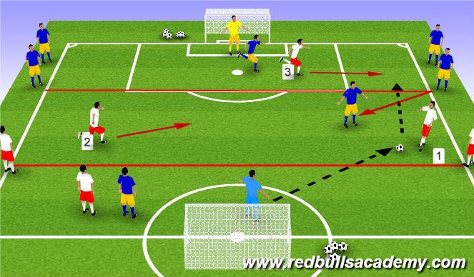 Football/Soccer Session Plan Drill (Colour): 3v2 fast break
