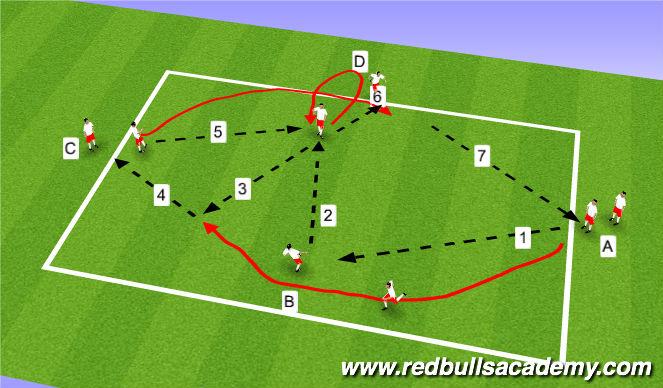 Football/Soccer Session Plan Drill (Colour): 3rd player run.