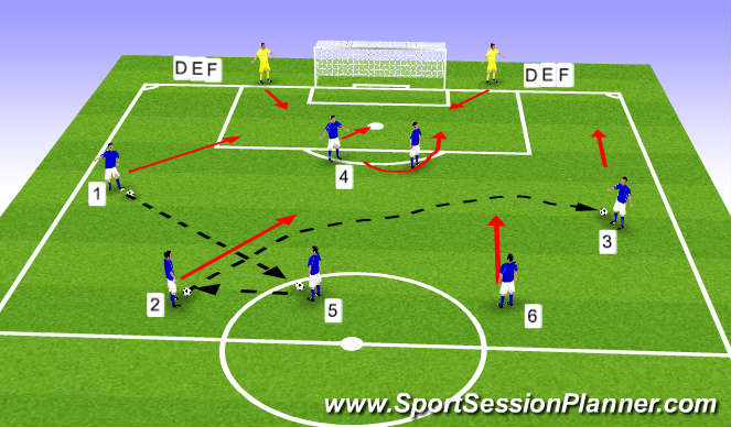 Football/Soccer Session Plan Drill (Colour): 4-3-3 Switching Play to cross & finish phase 2