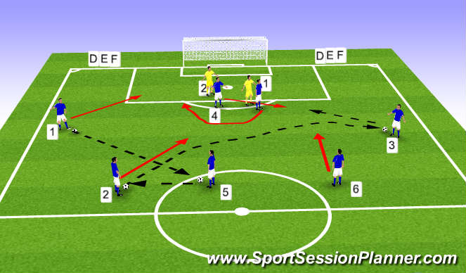 Football/Soccer Session Plan Drill (Colour): 4-3-3 Switching play with striker movent