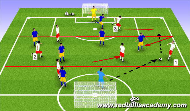 Football/Soccer Session Plan Drill (Colour): Zonal Play Targets