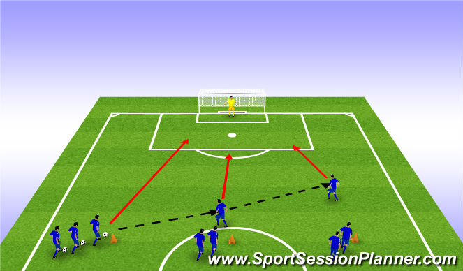 Football/Soccer Session Plan Drill (Colour): Three Player Attack - Unopposed (10/15 mins)