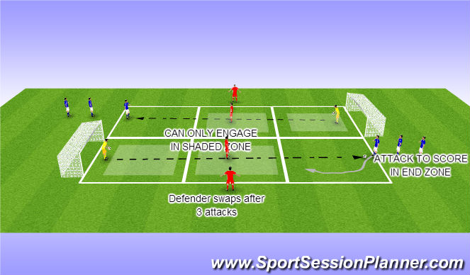 Football/Soccer Session Plan Drill (Colour): 1VS 1 skills to beat opponent