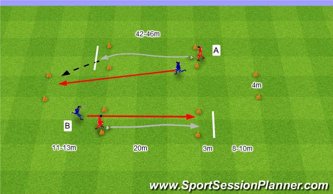 Football/Soccer Session Plan Drill (Colour): Odwód strzałów inny wariant.