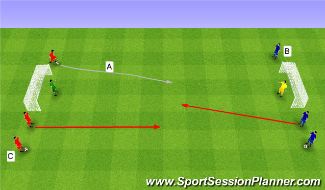 Football/Soccer Session Plan Drill (Colour): 2v1, 3v2 i 3v3.