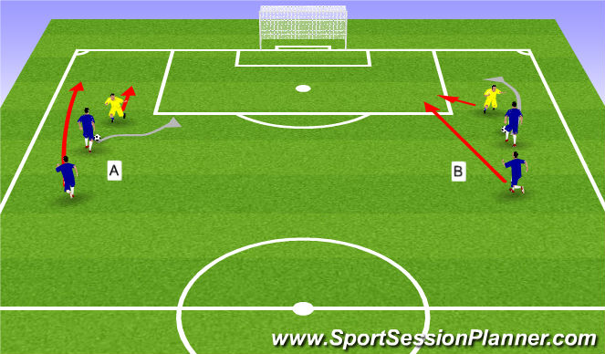 Football/Soccer Session Plan Drill (Colour): 2v1 in wide area