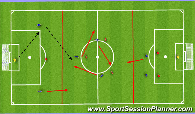 Football/Soccer Session Plan Drill (Colour): Combination Play in MF - Playing Through the Thirds