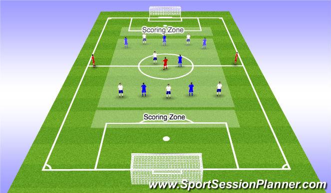 Football/Soccer Session Plan Drill (Colour): 6v6+3 Endzone Game