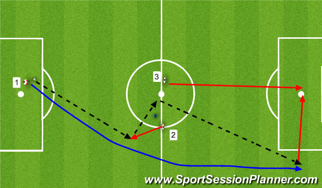 Football/Soccer Session Plan Drill (Colour): overlapping end game