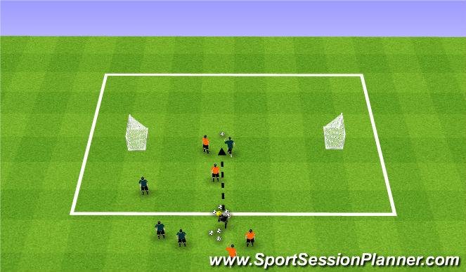 Football/Soccer Session Plan Drill (Colour): 2v2 open goal