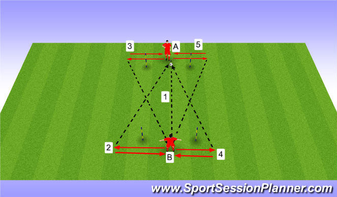 Football/Soccer Session Plan Drill (Colour): Passing Pattern Partner 1