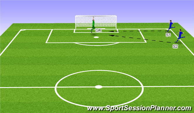 Football/Soccer Session Plan Drill (Colour): Dealing with Crosses without opposition.