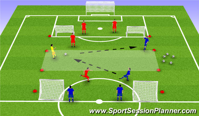 Football/Soccer Session Plan Drill (Colour): 2 v 2 + Neutral to 4 Goals