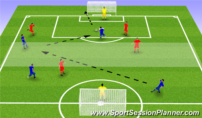 Football/Soccer Session Plan Drill (Colour): 5 v 5 to Goal