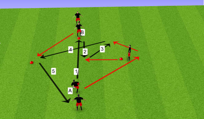Football/Soccer Session Plan Drill (Colour): Overlap Pattern